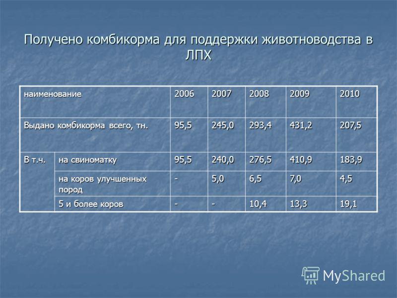Получено комбикорма для поддержки животноводства в ЛПХ наименование20062007200820092010 Выдано комбикорма всего, тн. 95,5245,0293,4431,2207,5 В т.ч. на свиноматку 95,5240,0276,5410,9183,9 на коров улучшенных пород -5,06,57,04,5 5 и более коров --10,4