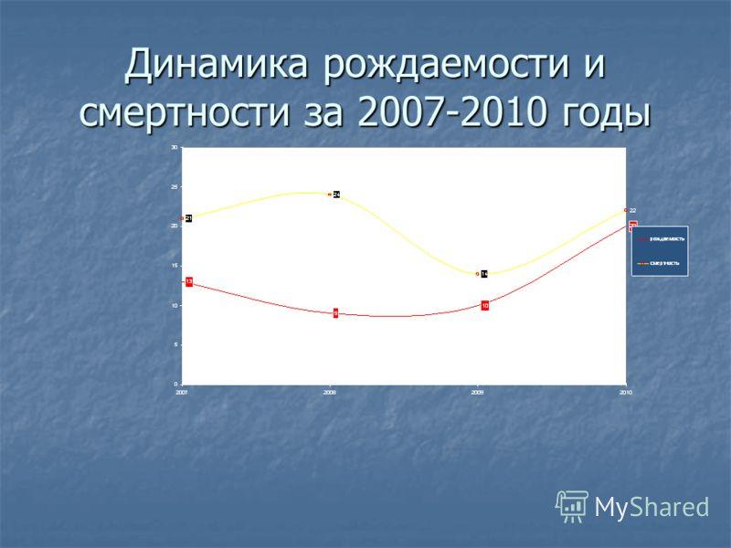 Динамика рождаемости и смертности за 2007-2010 годы