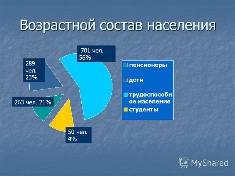 Возрастной состав населения 701 чел. 56% 289 чел. 23% 263 чел. 21% 50 чел. 4%