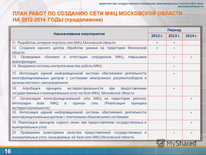ПЛАН РАБОТ ПО СОЗДАНИЮ СЕТИ МФЦ МОСКОВСКОЙ ОБЛАСТИ НА 2012-2014 ГОДЫ (продолжение) 16