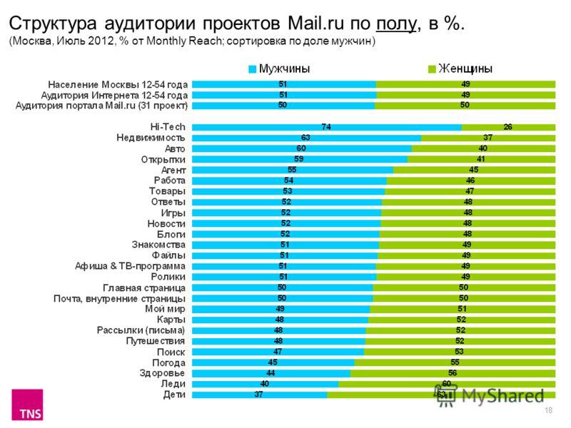 18 Структура аудитории проектов Mail.ru по полу, в %. (Москва, Июль 2012, % от Monthly Reach; сортировка по доле мужчин)