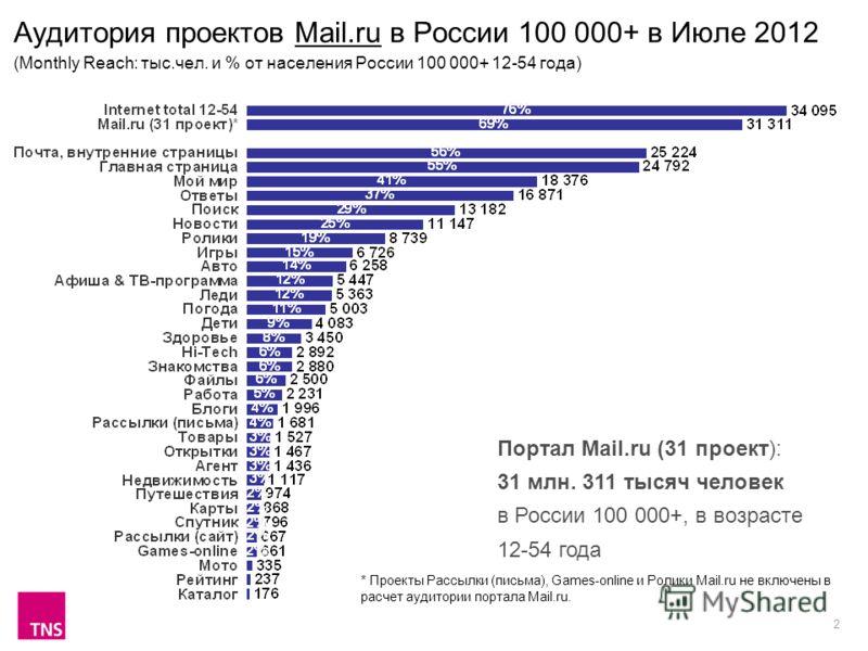 2 Аудитория проектов Mail.ru в России 100 000+ в Июле 2012 (Monthly Reach: тыс.чел. и % от населения России 100 000+ 12-54 года) Портал Mail.ru (31 проект): 31 млн. 311 тысяч человек в России 100 000+, в возрасте 12-54 года * Проекты Рассылки (письма