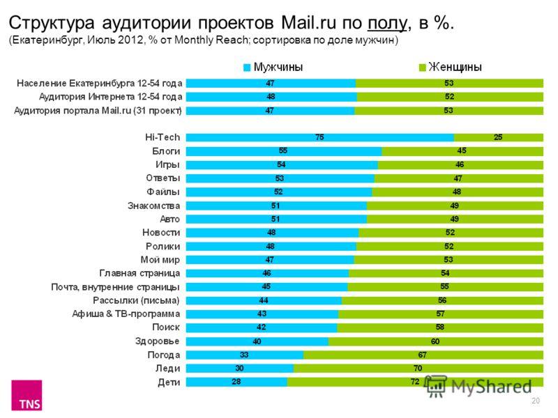 20 Структура аудитории проектов Mail.ru по полу, в %. (Екатеринбург, Июль 2012, % от Monthly Reach; сортировка по доле мужчин)