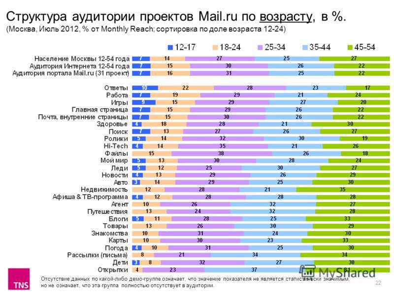 22 Структура аудитории проектов Mail.ru по возрасту, в %. (Москва, Июль 2012, % от Monthly Reach; сортировка по доле возраста 12-24) Отсутствие данных по какой-либо демо-группе означает, что значение показателя не является статистически значимым, но