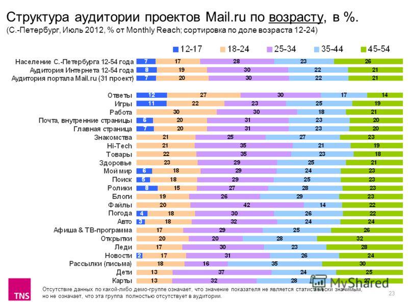 23 Структура аудитории проектов Mail.ru по возрасту, в %. (С.-Петербург, Июль 2012, % от Monthly Reach; сортировка по доле возраста 12-24) Отсутствие данных по какой-либо демо-группе означает, что значение показателя не является статистически значимы