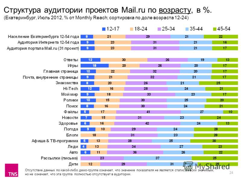 24 Структура аудитории проектов Mail.ru по возрасту, в %. (Екатеринбург, Июль 2012, % от Monthly Reach; сортировка по доле возраста 12-24) Отсутствие данных по какой-либо демо-группе означает, что значение показателя не является статистически значимы