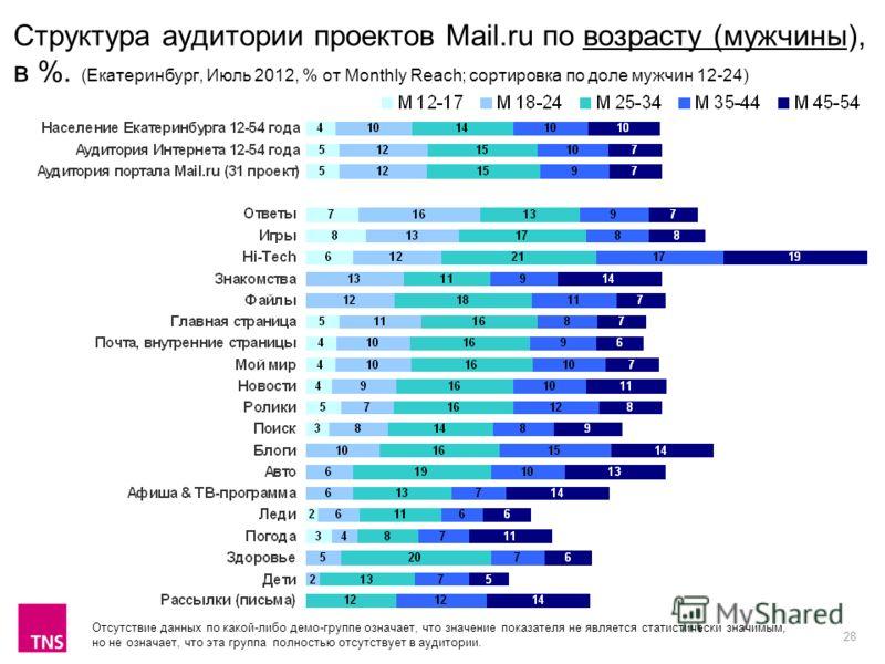 28 Структура аудитории проектов Mail.ru по возрасту (мужчины), в %. (Екатеринбург, Июль 2012, % от Monthly Reach; сортировка по доле мужчин 12-24) Отсутствие данных по какой-либо демо-группе означает, что значение показателя не является статистически