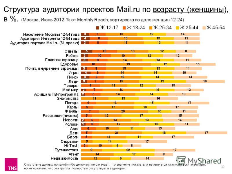 30 Структура аудитории проектов Mail.ru по возрасту (женщины), в %. (Москва, Июль 2012, % от Monthly Reach; сортировка по доле женщин 12-24) Отсутствие данных по какой-либо демо-группе означает, что значение показателя не является статистически значи