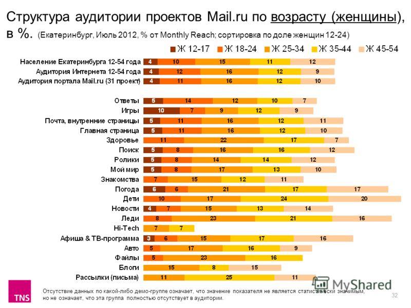 32 Структура аудитории проектов Mail.ru по возрасту (женщины), в %. (Екатеринбург, Июль 2012, % от Monthly Reach; сортировка по доле женщин 12-24) Отсутствие данных по какой-либо демо-группе означает, что значение показателя не является статистически