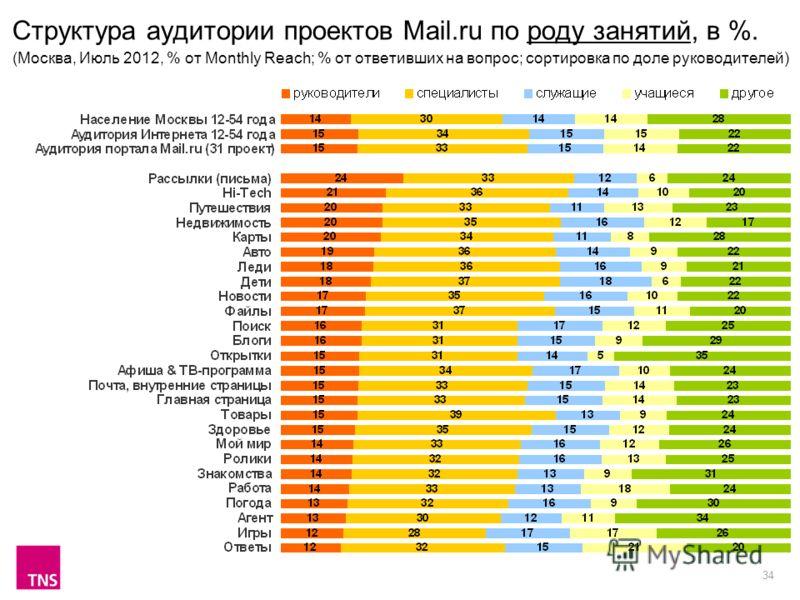 34 Структура аудитории проектов Mail.ru по роду занятий, в %. (Москва, Июль 2012, % от Monthly Reach; % от ответивших на вопрос; сортировка по доле руководителей)