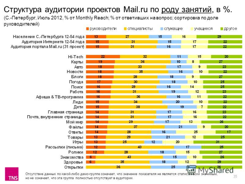 35 Структура аудитории проектов Mail.ru по роду занятий, в %. (C.-Петербург, Июль 2012, % от Monthly Reach; % от ответивших на вопрос; сортировка по доле руководителей) Отсутствие данных по какой-либо демо-группе означает, что значение показателя не