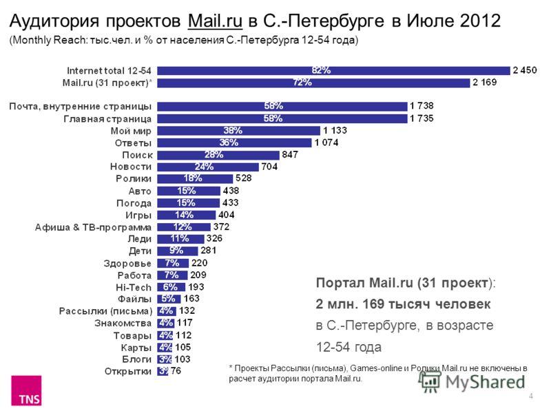 4 Аудитория проектов Mail.ru в С.-Петербурге в Июле 2012 (Monthly Reach: тыс.чел. и % от населения С.-Петербурга 12-54 года) Портал Mail.ru (31 проект): 2 млн. 169 тысяч человек в С.-Петербурге, в возрасте 12-54 года * Проекты Рассылки (письма), Game