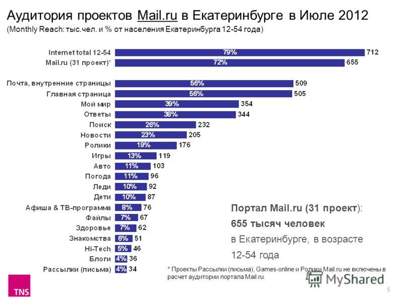 5 Аудитория проектов Mail.ru в Екатеринбурге в Июле 2012 (Monthly Reach: тыс.чел. и % от населения Екатеринбурга 12-54 года) Портал Mail.ru (31 проект): 655 тысяч человек в Екатеринбурге, в возрасте 12-54 года * Проекты Рассылки (письма), Games-onlin
