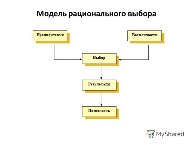 Модель рационального выбора