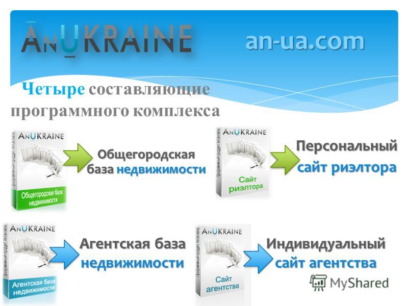 Четыре составляющие программного комплекса an-ua.com Персональный сайт риэлтора Индивидуальный сайт агентства Агентская база недвижимости Общегородская база недвижимости