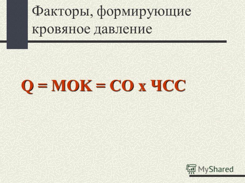 Факторы, формирующие кровяное давление Закон Ома: Q = P1 – P2 R P1 = 100мм рт.ст. Q = P P2 = 0 мм рт.ст. R P = Q x R