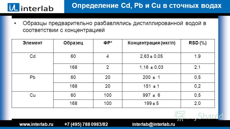 Определение Cd, Pb и Cu в сточных водах Образцы предварительно разбавлялись дистиллированной водой в соответствии с концентрацией www.interlab.ru+7 (495) 788 0983/82interlab@interlab.ru ЭлементОбразецФР*Концентрация (мкг/л)RSD (%) Cd6042,63 ± 0,051,9