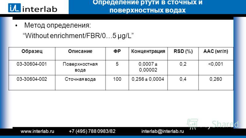 Метод определения: Without enrichment/FBR/0…5 µg/L www.interlab.ru+7 (495) 788 0983/82interlab@interlab.ru Определение ртути в сточных и поверхностных водах ОбразецОписаниеФРКонцентрацияRSD (%)ААС (мг/л) 03-30604-001Поверхностная вода 50,0007 ± 0,000