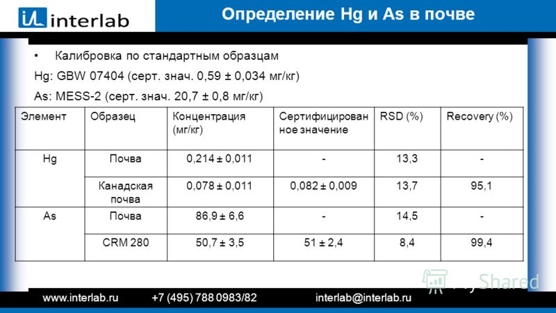 Определение Hg и As в почве Калибровка по стандартным образцам Hg: GBW 07404 (серт. знач. 0,59 ± 0,034 мг/кг) As: MESS-2 (серт. знач. 20,7 ± 0,8 мг/кг) www.interlab.ru+7 (495) 788 0983/82interlab@interlab.ru ЭлементОбразецКонцентрация (мг/кг) Сертифи