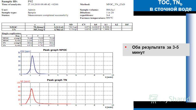 www.interlab.ru+7 (495) 788 0983/82interlab@interl TOC, TN b в сточной воде Оба результата за 3-5 минут