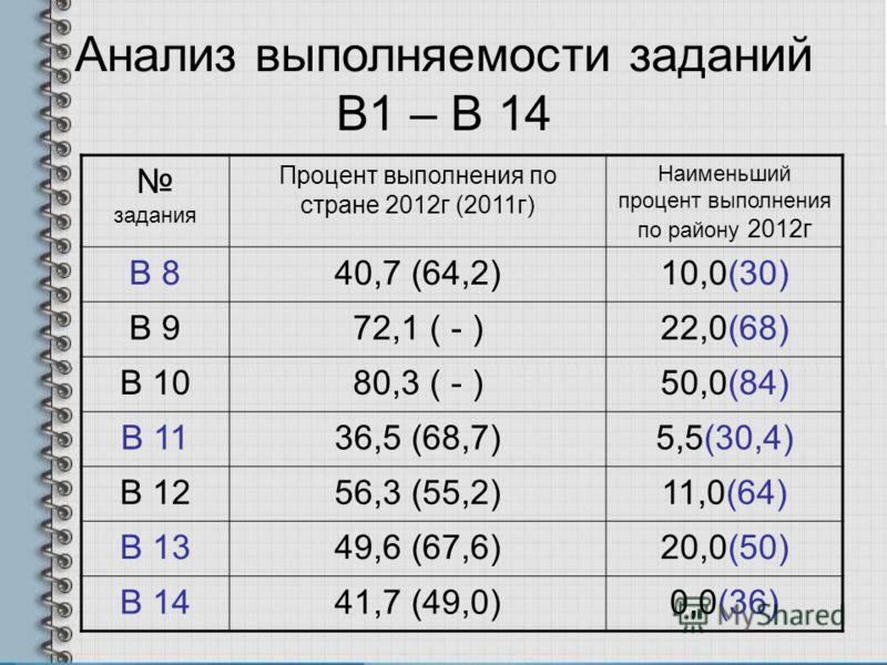 Анализ выполняемости заданий В1 – В 14 задания Процент выполнения по стране 2012г (2011г) Наименьший процент выполнения по району 2012г В 840,7 (64,2)10,0(30) В 972,1 ( - )22,0(68) В 1080,3 ( - )50,0(84) В 1136,5 (68,7)5,5(30,4) В 1256,3 (55,2)11,0(6