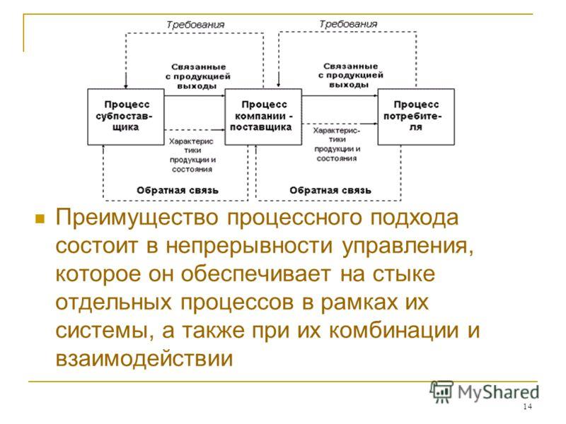 14 Преимущество процессного подхода состоит в непрерывности управления, которое он обеспечивает на стыке отдельных процессов в рамках их системы, а также при их комбинации и взаимодействии
