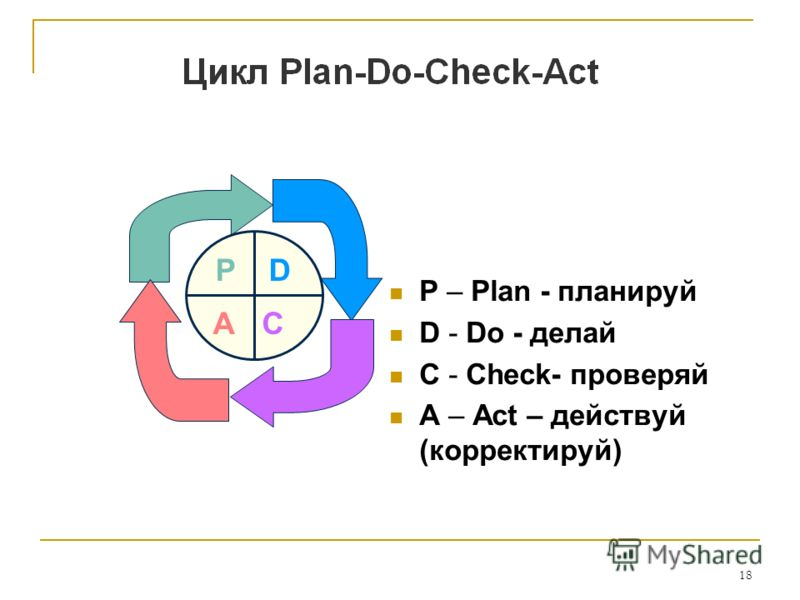 18 P – Plan - планируй D - Do - делай C - Check- проверяй A – Act – действуй (корректируй) PD CA