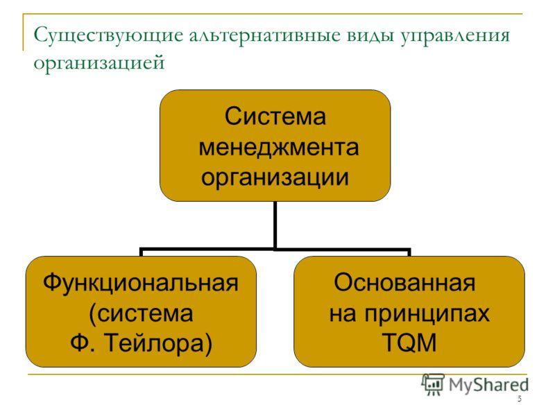 5 Существующие альтернативные виды управления организацией Система менеджмента организации Функциональная (система Ф. Тейлора) Основанная на принципах TQM