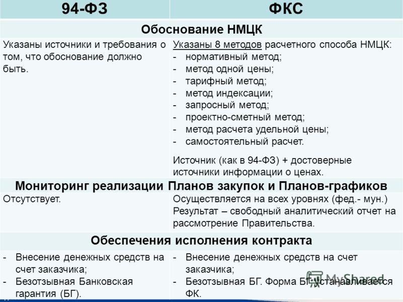 94-ФЗФКС Обоснование НМЦК Указаны источники и требования о том, что обоснование должно быть. Указаны 8 методов расчетного способа НМЦК: -нормативный метод; -метод одной цены; -тарифный метод; -метод индексации; -запросный метод; -проектно-сметный мет