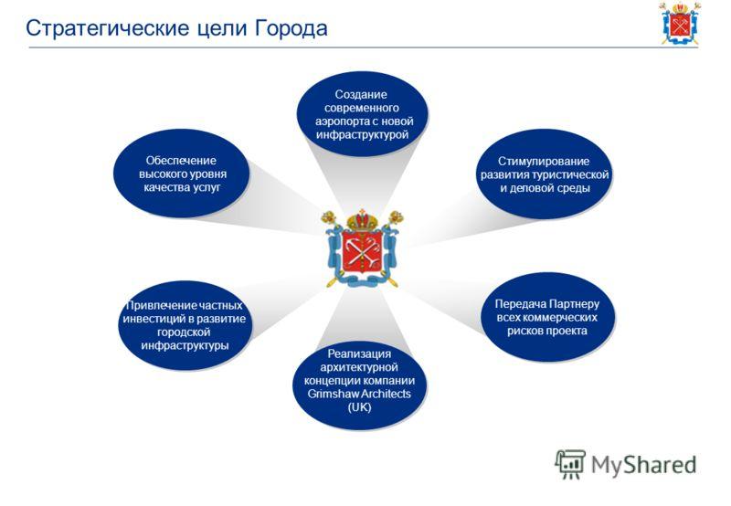 Стратегические цели Города Обеспечение высокого уровня качества услуг Обеспечение высокого уровня качества услуг Стимулирование развития туристической и деловой среды Стимулирование развития туристической и деловой среды Создание современного аэропор