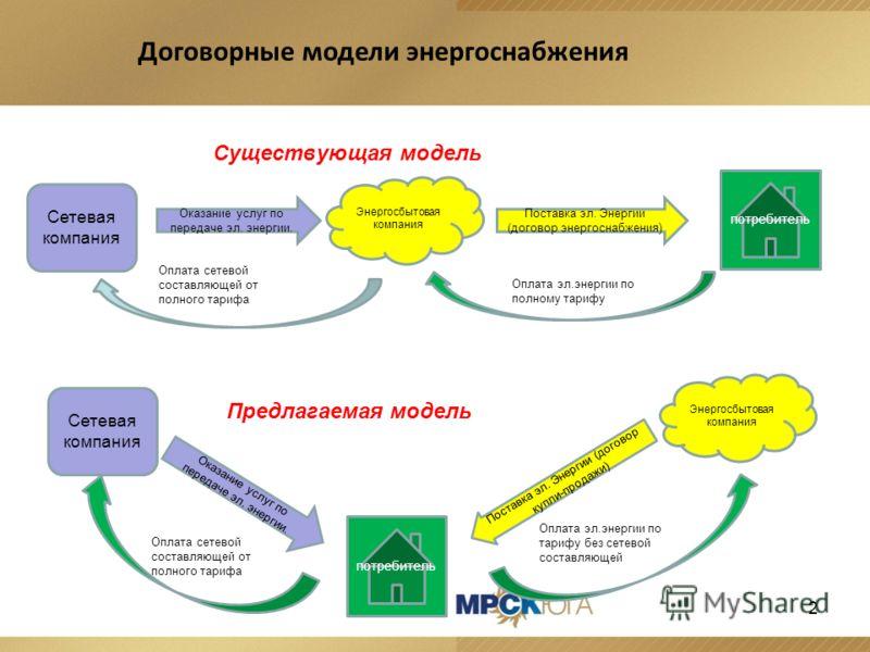 Существующая модель Предлагаемая модель 2 Договорные модели энергоснабжения Сетевая компания Энергосбытовая компания Оказание услуг по передаче эл. энергии. Поставка эл. Энергии (договор энергоснабжения) Оплата эл.энергии по полному тарифу Оплата сет