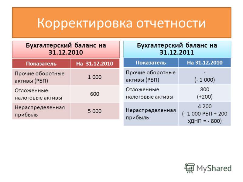 Корректировка отчетности Бухгалтерский баланс на 31.12.2010 Бухгалтерский баланс на 31.12.2011 ПоказательНа 31.12.2010 Прочие оборотные активы (РБП) - (- 1 000) Отложенные налоговые активы 800 (+200) Нераспределенная прибыль 4 200 (- 1 000 РБП + 200