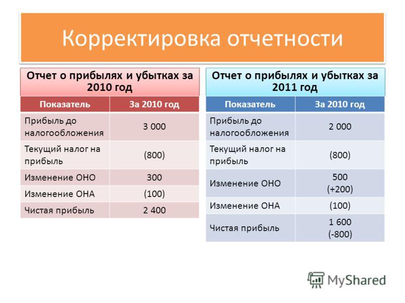 Корректировка отчетности Отчет о прибылях и убытках за 2010 год ПоказательЗа 2010 год Прибыль до налогообложения 3 000 Текущий налог на прибыль (800) Изменение ОНО300 Изменение ОНА(100) Чистая прибыль2 400 Отчет о прибылях и убытках за 2011 год Показ