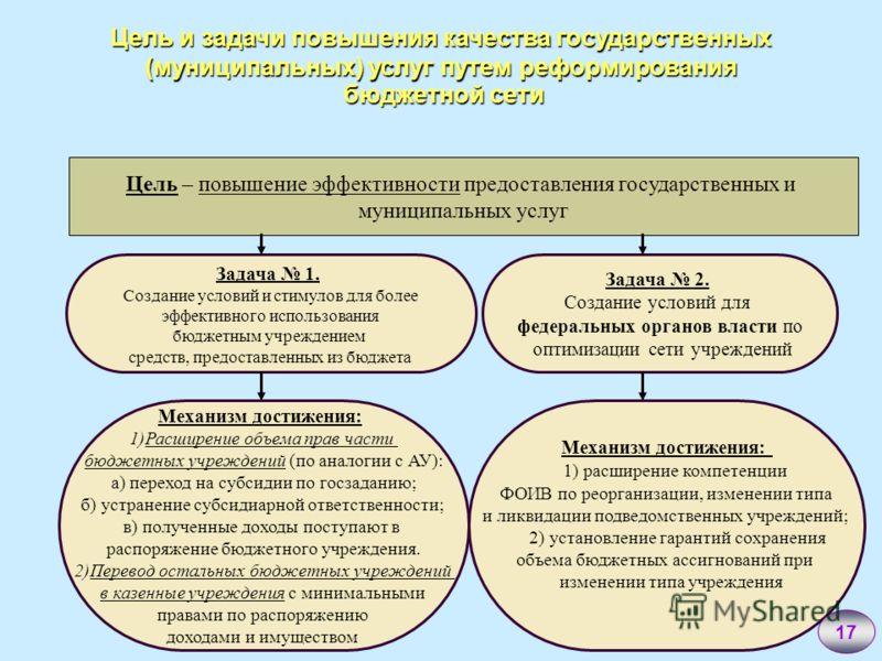 Цель и задачи повышения качества государственных (муниципальных) услуг путем реформирования бюджетной сети Задача 1. Создание условий и стимулов для более эффективного использования бюджетным учреждением средств, предоставленных из бюджета Задача 2.