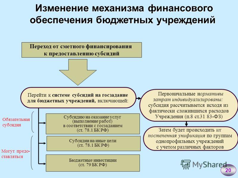 Изменение механизма финансового обеспечения бюджетных учреждений Изменение механизма финансового обеспечения бюджетных учреждений Переход от сметного финансирования к предоставлению субсидий Перейти к системе субсидий на госзадание для бюджетных учре