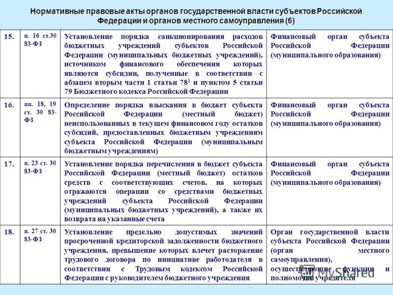 15. п. 16 ст.30 83-ФЗ Установление порядка санкционирования расходов бюджетных учреждений субъектов Российской Федерации (муниципальных бюджетных учреждений), источником финансового обеспечения которых являются субсидии, полученные в соответствии с а