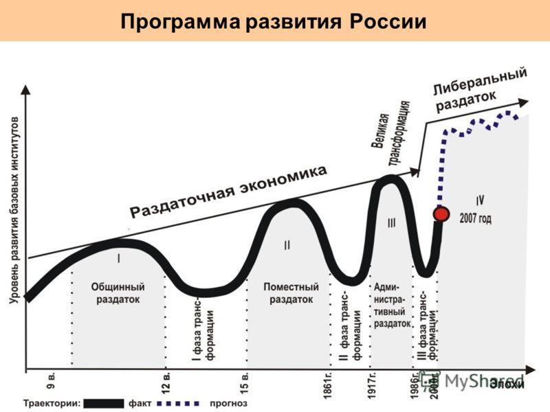 Программа развития России