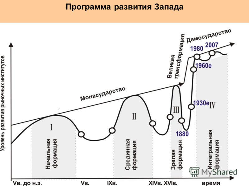 Программа развития Запада