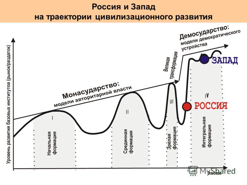 Россия и Запад на траектории цивилизационного развития