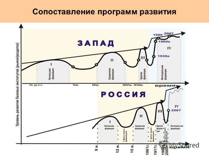 Сопоставление программ развития