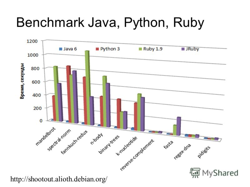 Benchmark Java, Python, Ruby http://shootout.alioth.debian.org/