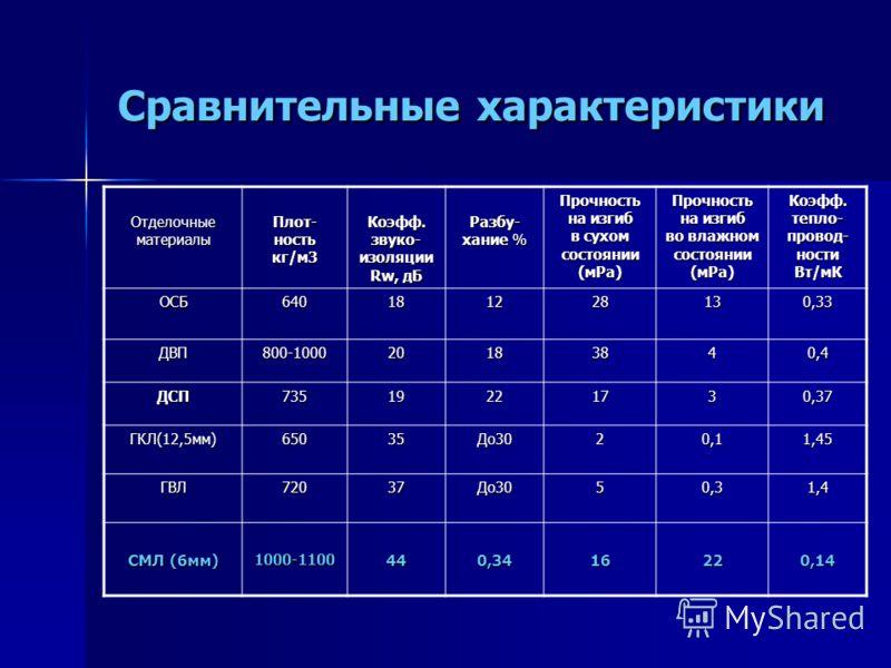 Сравнительные характеристики Отделочные материалы Плот- ность кг/м3 Коэфф. звуко- изоляции Rw, дБ Разбу- хание % Прочность на изгиб в сухом состоянии (мРа) Прочность на изгиб во влажном состоянии (мРа) Коэфф. тепло- провод- ности Вт/мК ОСБ64018122813