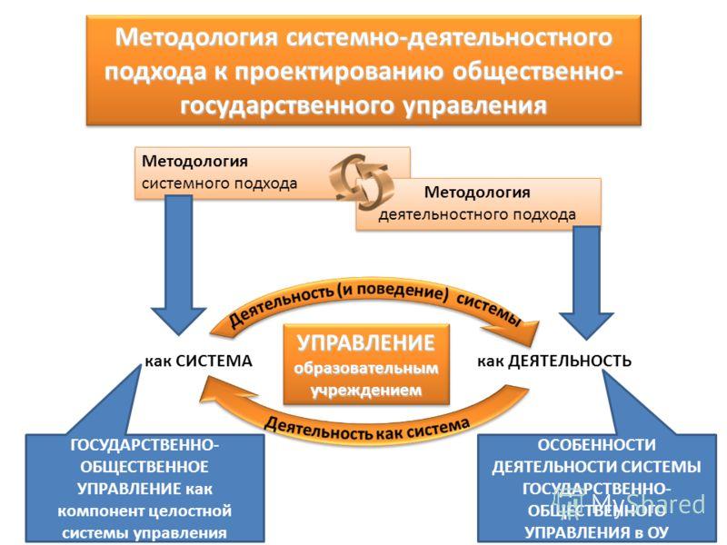 Методология системно-деятельностного подхода к проектированию общественно- государственного управления Методология системного подхода Методология деятельностного подхода УПРАВЛЕНИЕобразовательнымучреждением как СИСТЕМАкак ДЕЯТЕЛЬНОСТЬ ГОСУДАРСТВЕННО-