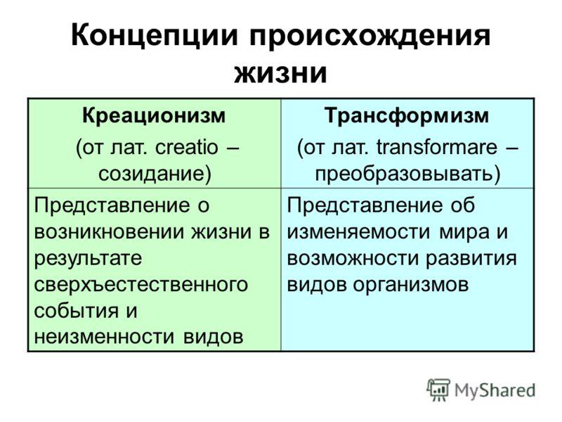 Концепции происхождения жизни Креационизм (от лат. creatio – созидание) Трансформизм (от лат. transformare – преобразовывать) Представление о возникновении жизни в результате сверхъестественного события и неизменности видов Представление об изменяемо