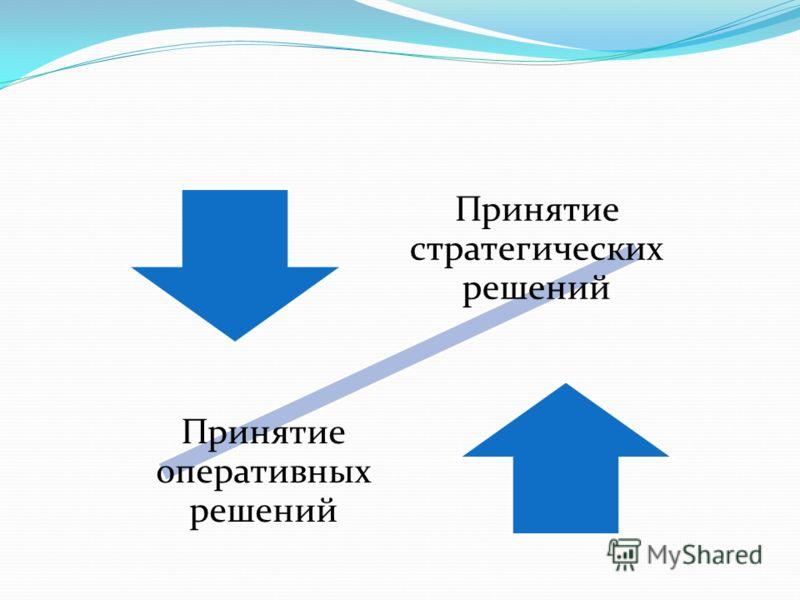 Принятие стратегических решений Принятие оперативных решений