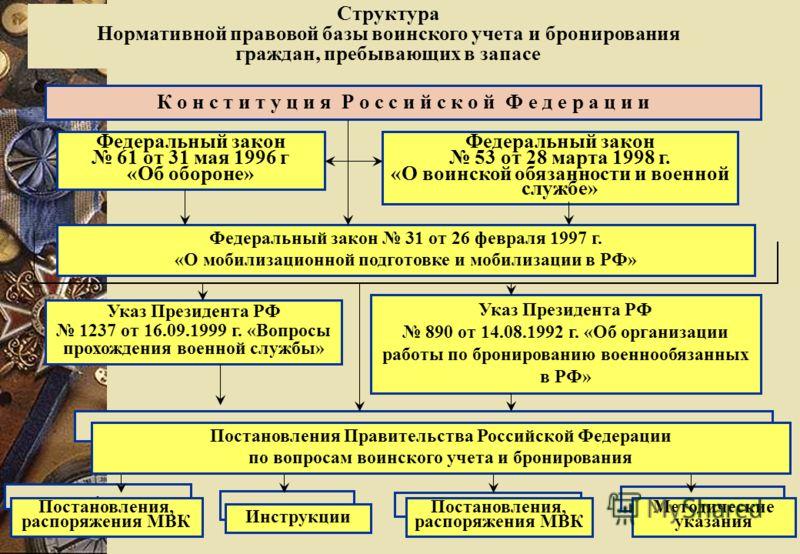 4 Структура Нормативной правовой базы воинского учета и бронирования граждан, пребывающих в запасе К о н с т и т у ц и я Р о с с и й с к о й Ф е д е р а ц и и Федеральный закон 61 от 31 мая 1996 г «Об обороне» Федеральный закон 53 от 28 марта 1998 г.