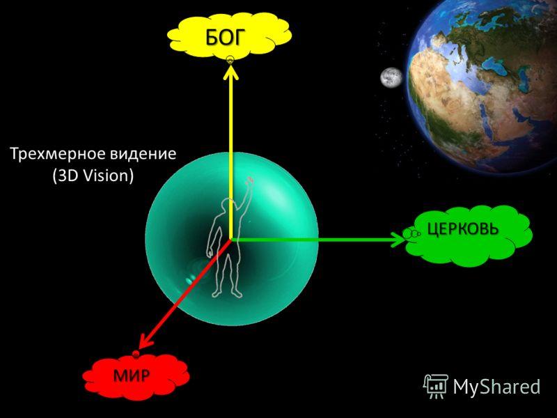 БОГ ЦЕРКОВЬ МИР Трехмерное видение (3D Vision)