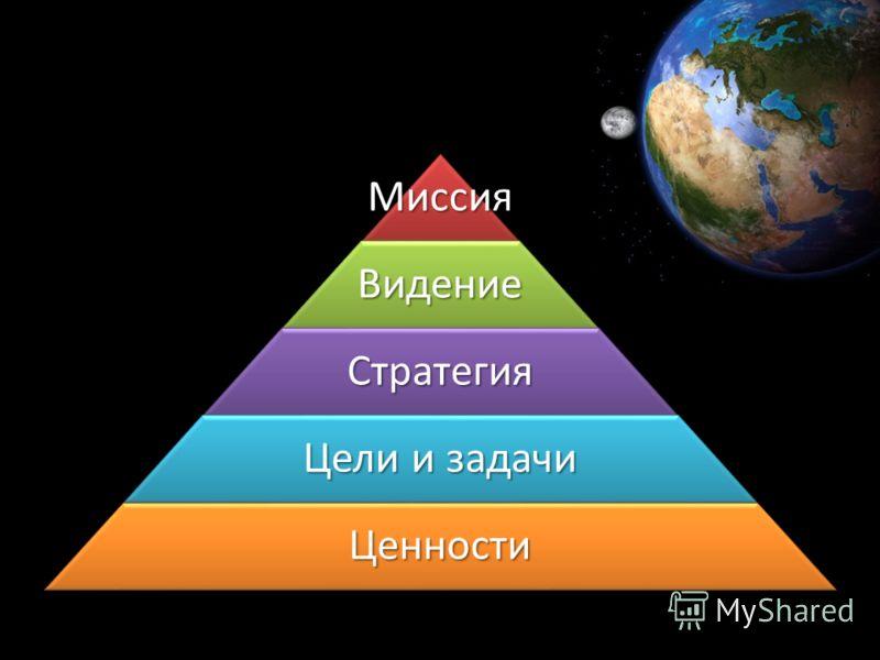 МиссияВидение Стратегия Цели и задачи Ценности