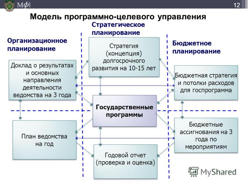 М ] ф М ] ф Стратегия (концепция) долгосрочного развития на 10-15 лет Стратегия (концепция) долгосрочного развития на 10-15 лет Доклад о результатах и основных направления деятельности ведомства на 3 года Модель программно-целевого управления Бюджетн