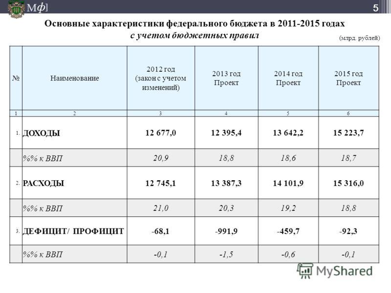 М ] ф М ] ф 55 Основные характеристики федерального бюджета в 2011-2015 годах с учетом бюджетных правил Наименование 2012 год (закон с учетом изменений) 2013 год Проект 2014 год Проект 2015 год Проект 123456 1.1. ДОХОДЫ 12 677,012 395,413 642,215 223